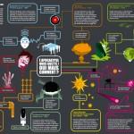Amazing #0 - Flow-chart de l'apocalypse // Laurent Crevon + Florent Fortin